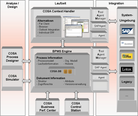 BPM COSA  engine